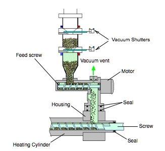 Vacuum Plasticizing